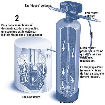 resine adoucisseur d'eau fonctionnement