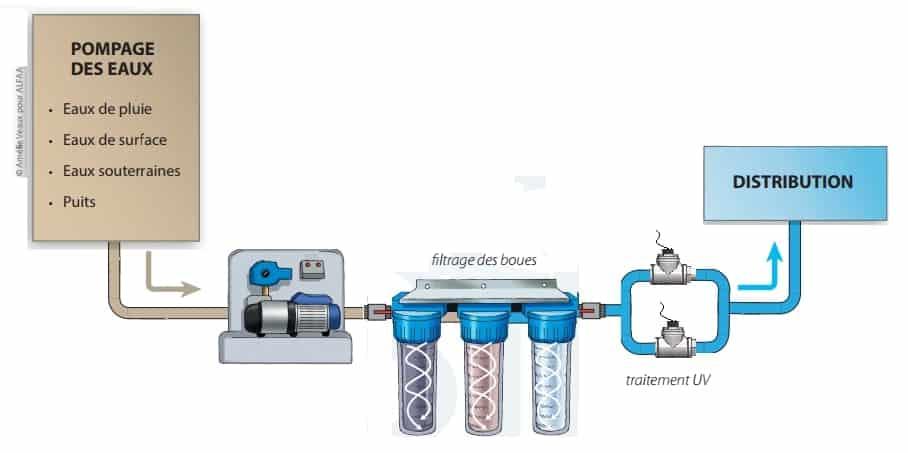 traiter eau puits
