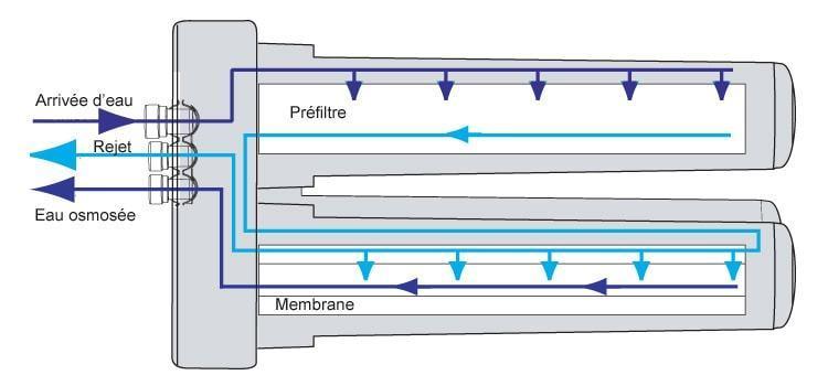 membrane osmoseur