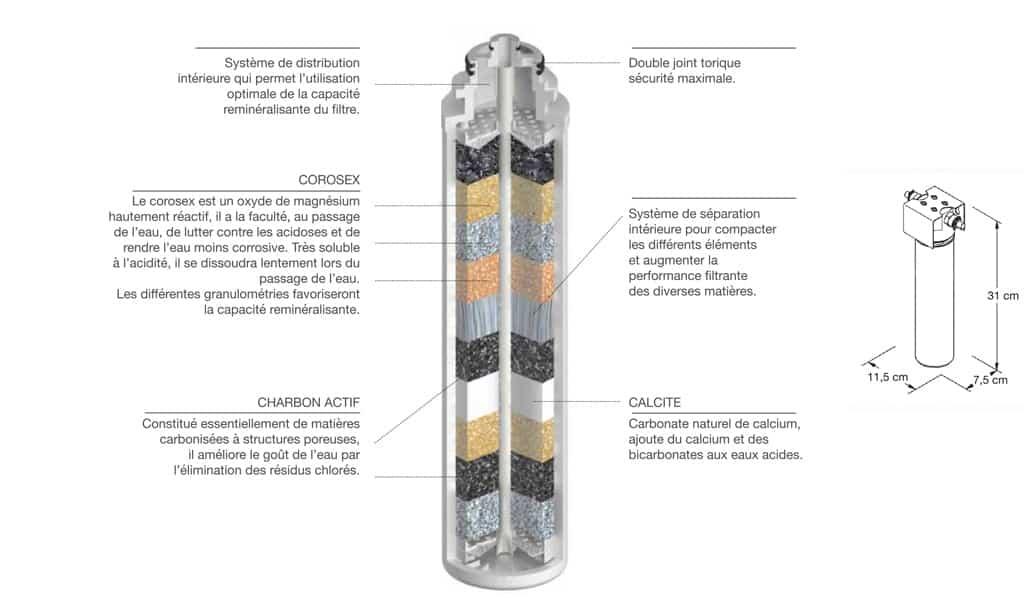 reminéralisateur eau